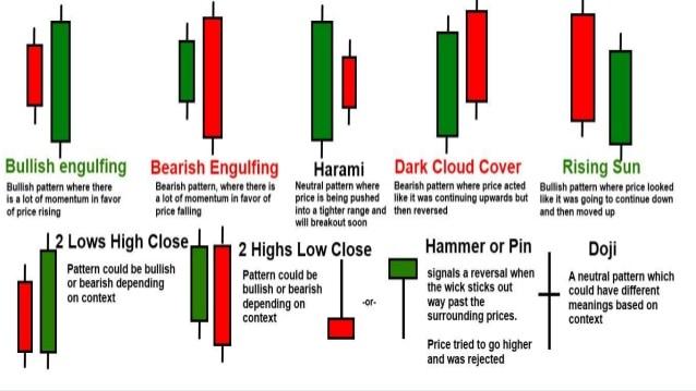 กราฟแท่งเทียน Candlestick pattern