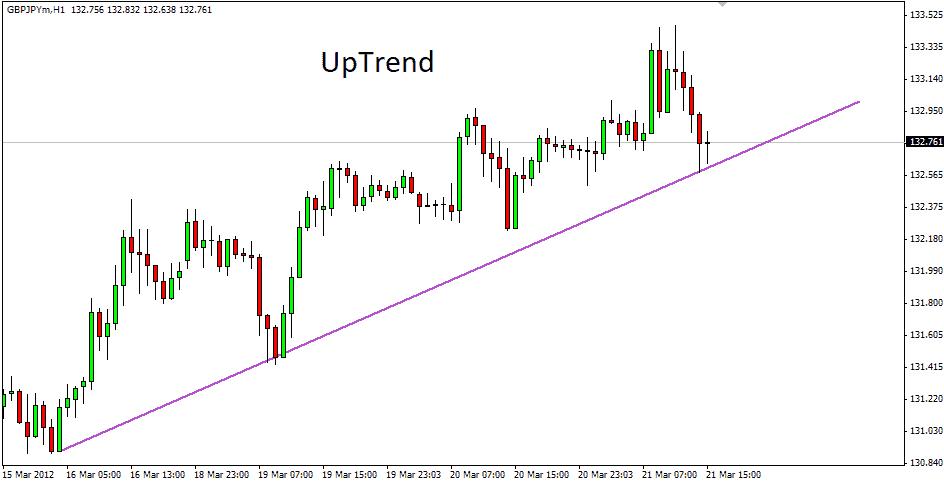 กราฟแท่งเทียน Candlesticks UpTrend