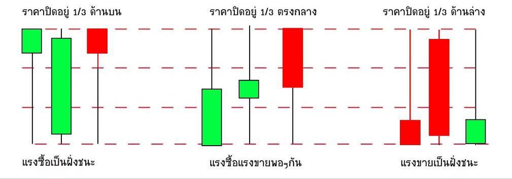 กราฟแท่งเทียน-Candlesticks-buy-sell