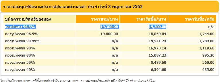 ราคาทองตลาดไทย