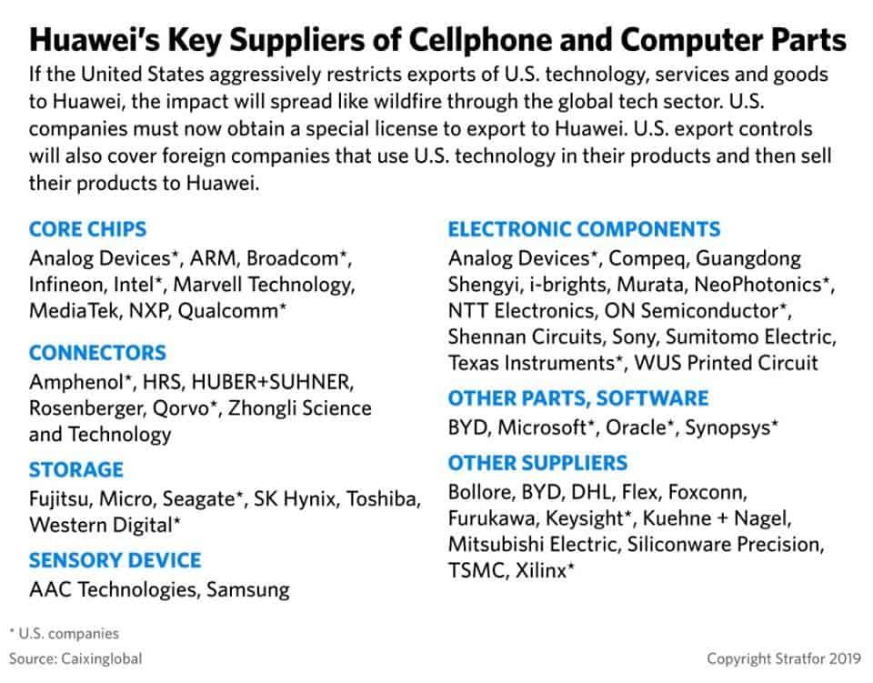 ไม่ใช่แค่กูเกิล บริษัทผลิตชิปอเมริกัน Intel, Qualcomm, Broadcom จะหยุดขายชิปให้ Huawei ด้วย