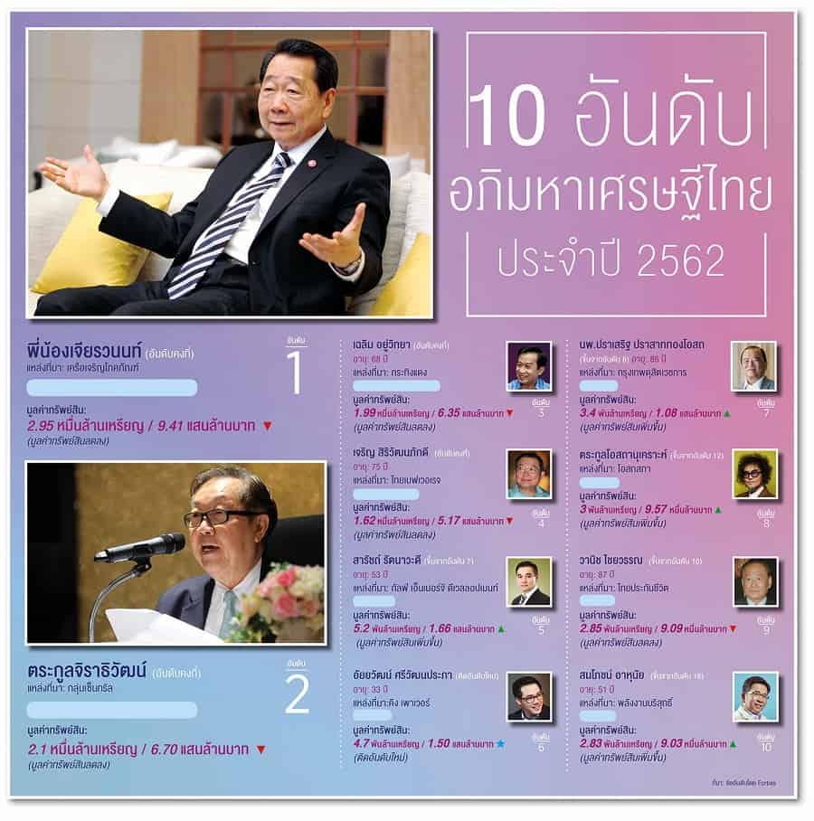 10 อันดับเศรษฐีไทยปี 2562
