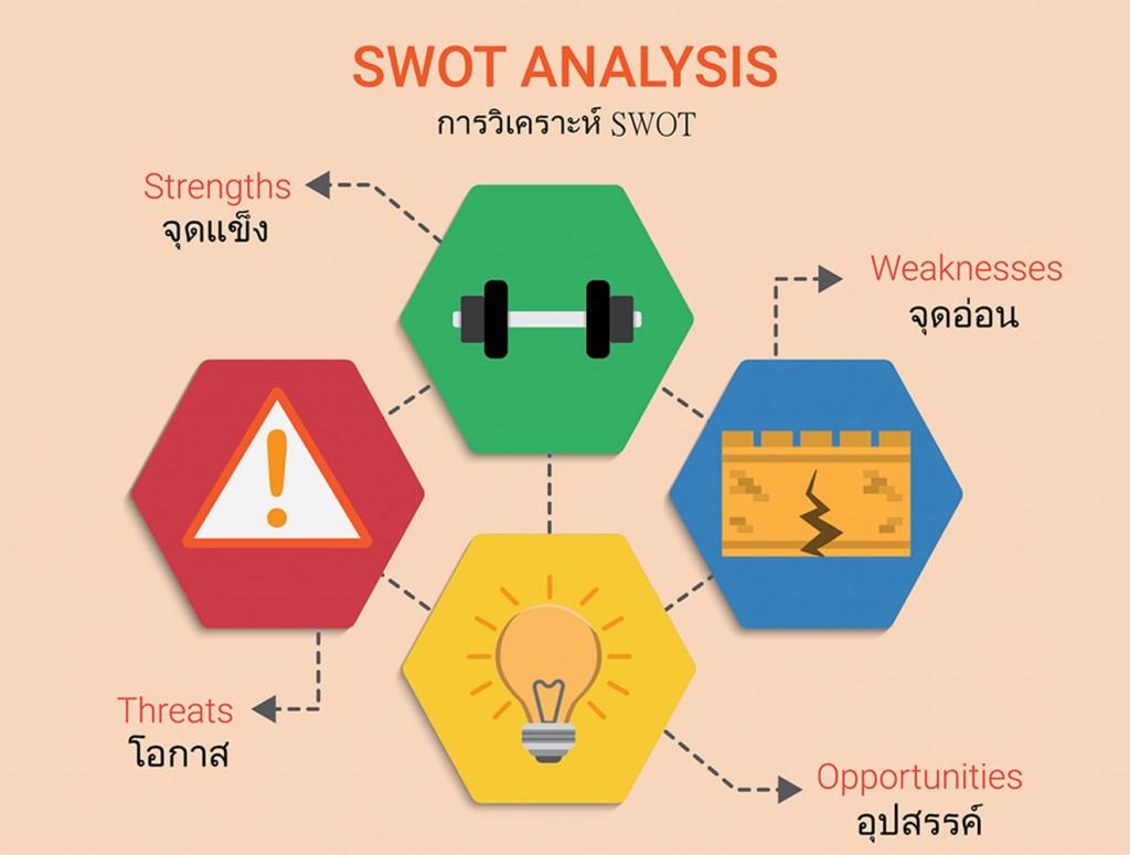 การวิเคราะห์ SWOT
