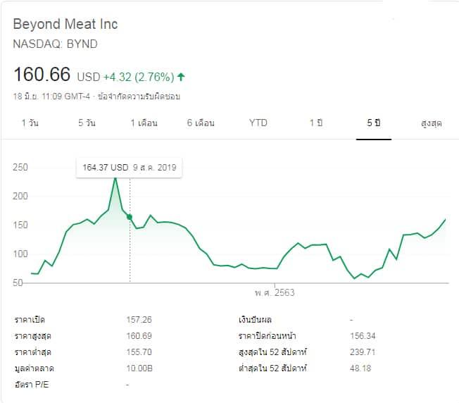 การเข้าตลาดหุ้นของ Beyond Meat
