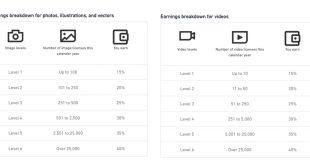 Shutterstock ปรับเกณฑ์คอมมิชชัน reset ทุกปี