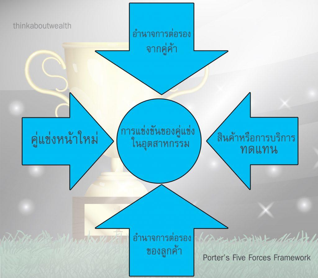 Five force model คืออะไร เป็นเครื่องวิเคราะห์ธุรกิจที่ยอดเยี่ยมอย่างไร