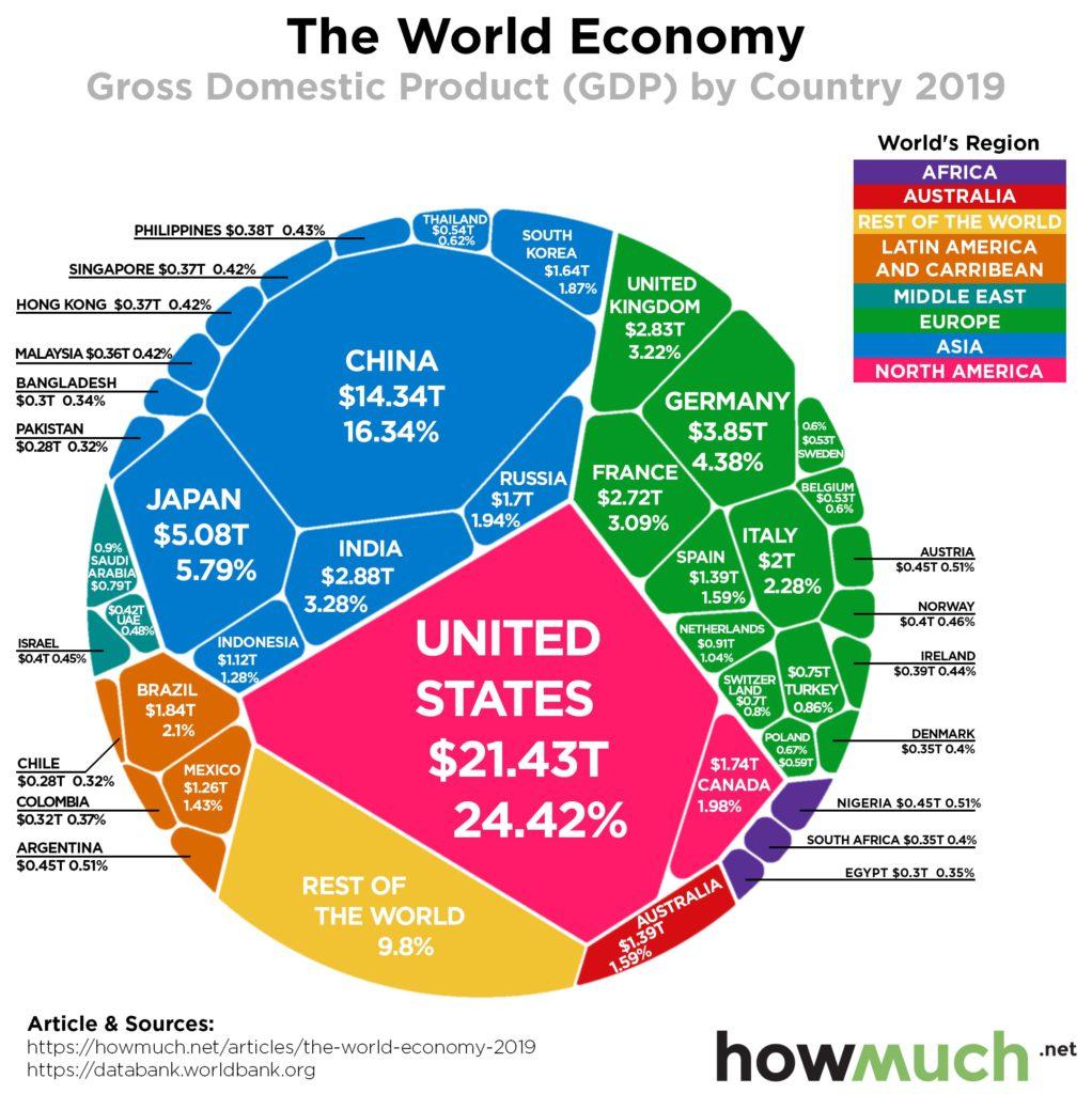 จัดอันดับ GDP ของโลกใน 1 รูป