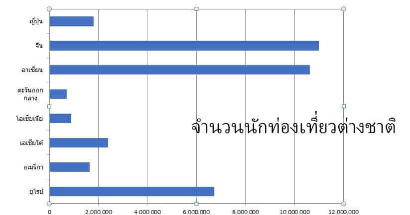 จำนวนนักท่องเที่ยวต่างชาติ ปี2562