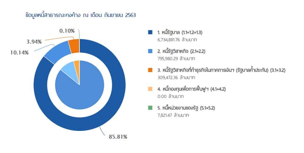 อมูลหนี้สาธารณะคงค้าง ณ เดือน กันยายน 2563