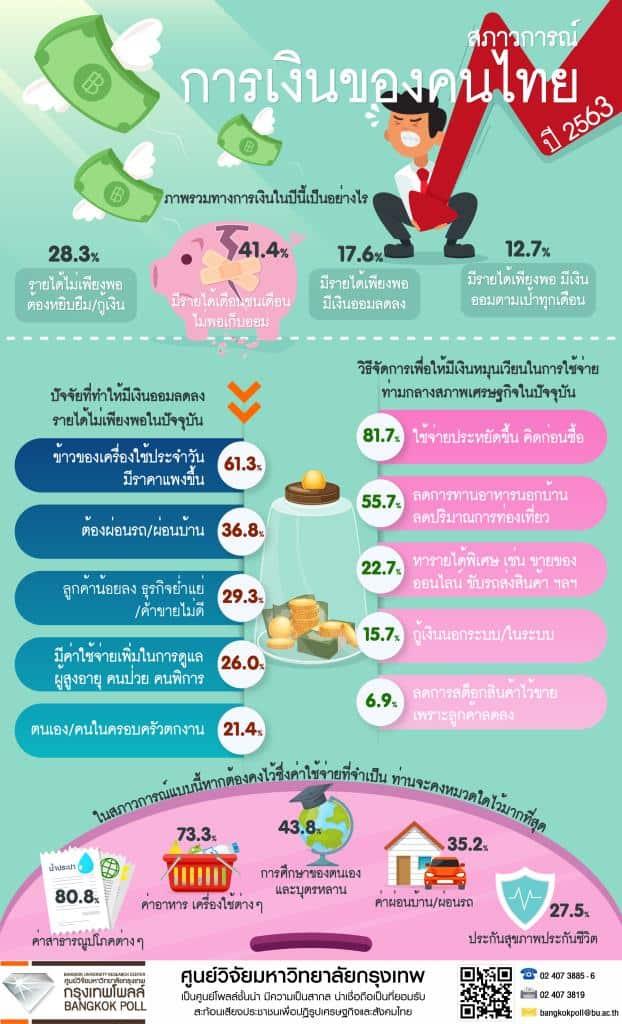 โพลส์สภาวะทางการเงินของคนไทย ในปี 2563 รายได้เดือนชนเดือน ไม่เหลือเก็บ