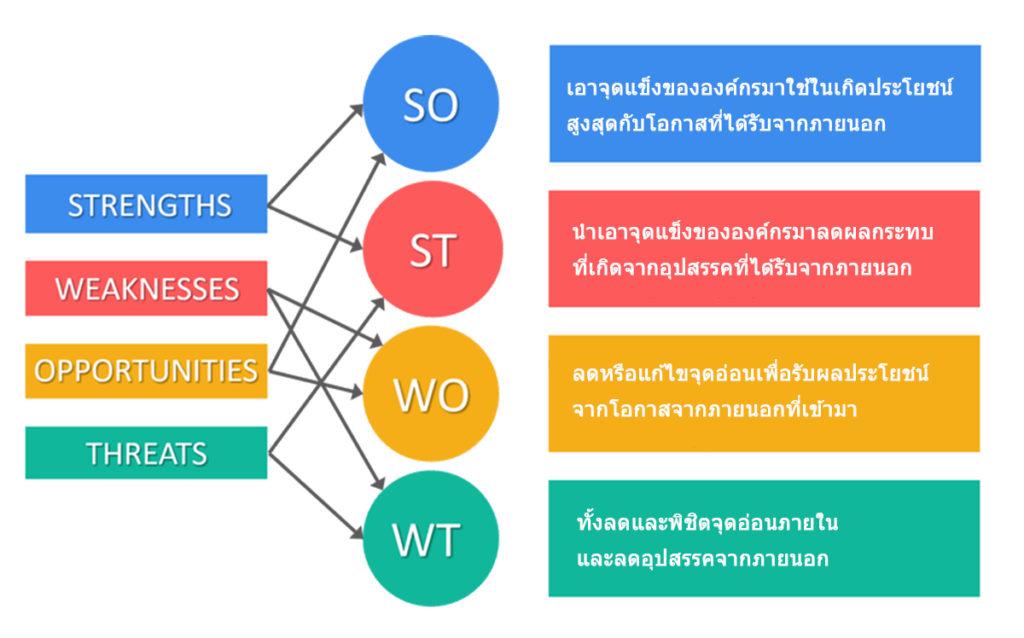 รูปแบบการจับคู่กลยุทธ์ของ TOWS matrix