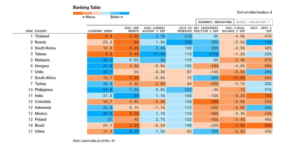 ไทยเป็นประเทศ Emerging Market ที่จะมีเศรษฐกิจแข็งแกร่งที่สุดในโลกปีหน้า