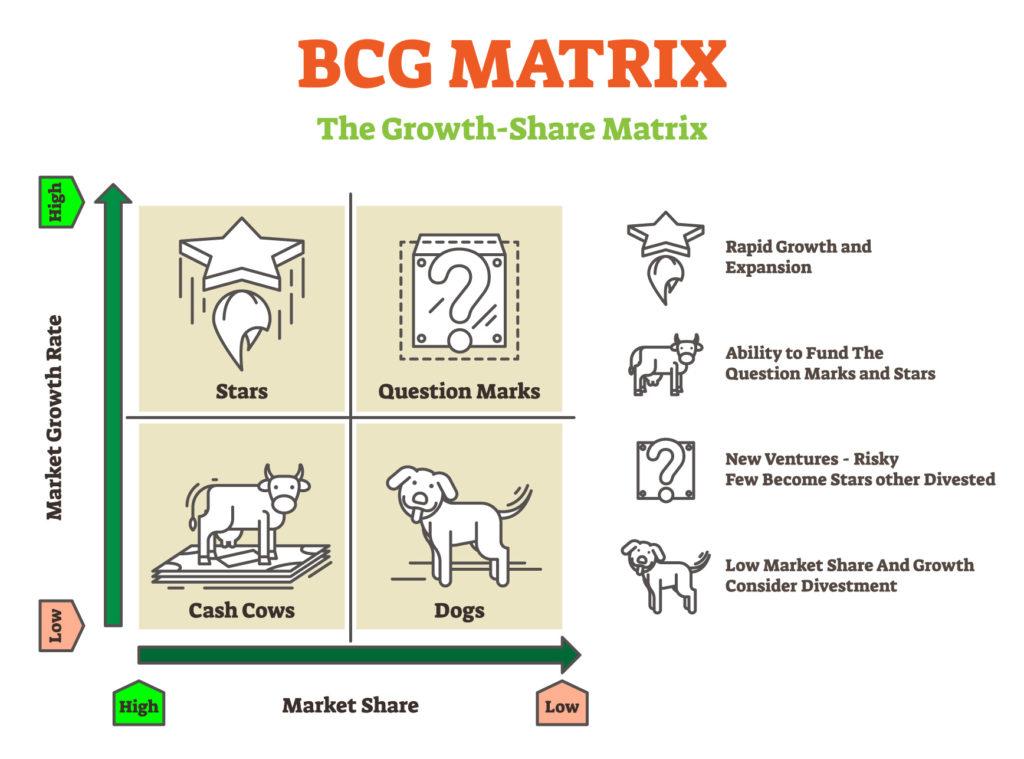 ฺBCG matrix