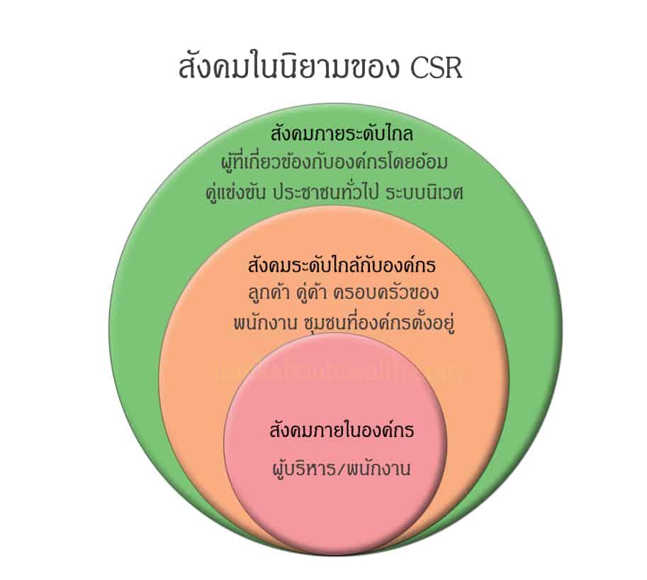 สังคมในนิยามของ CSR