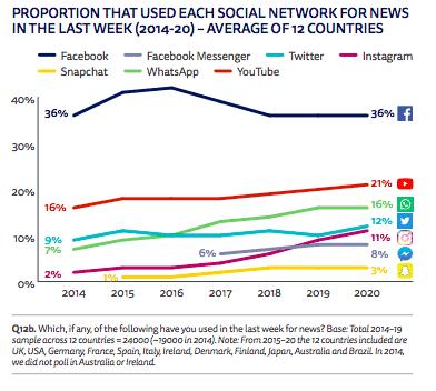 36 ของผู้ใช้รับข่าวสารจาก Facebook