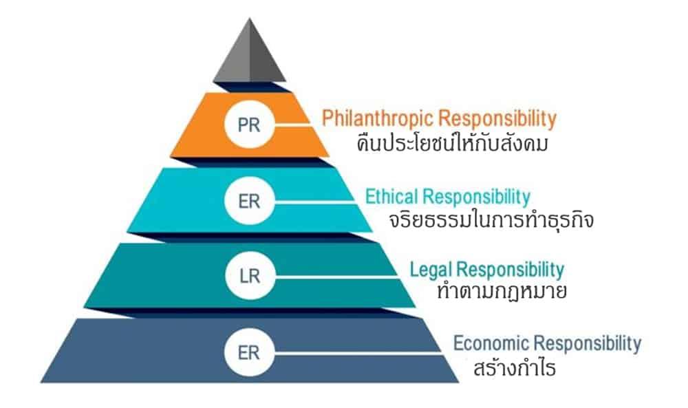 Carroll's CSR Pyramid เป็น แนวความคิดด้านความรับผิดชอบต่อสังคมขององค์กร