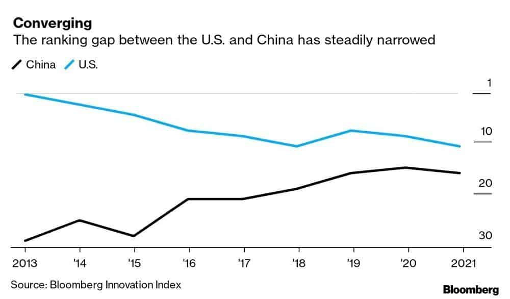 us china gap innovation