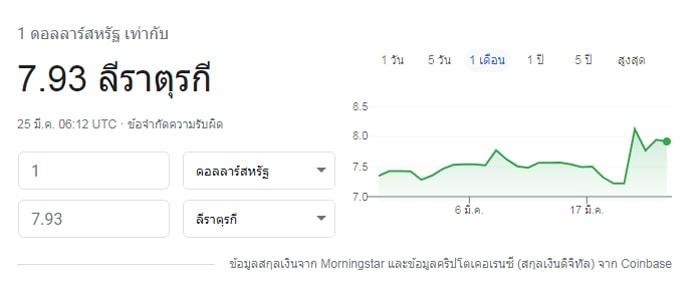 วิกฤตค่าเงิน Lira ร่วงหนัก