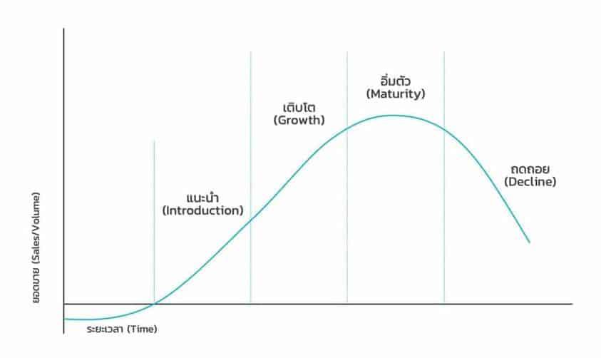 Product Life Cycle วงจรชีวิตผลิตภัณฑ์