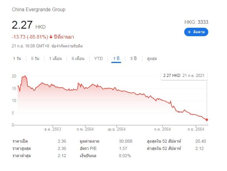 ราคาหุ้น China Evergrande Group